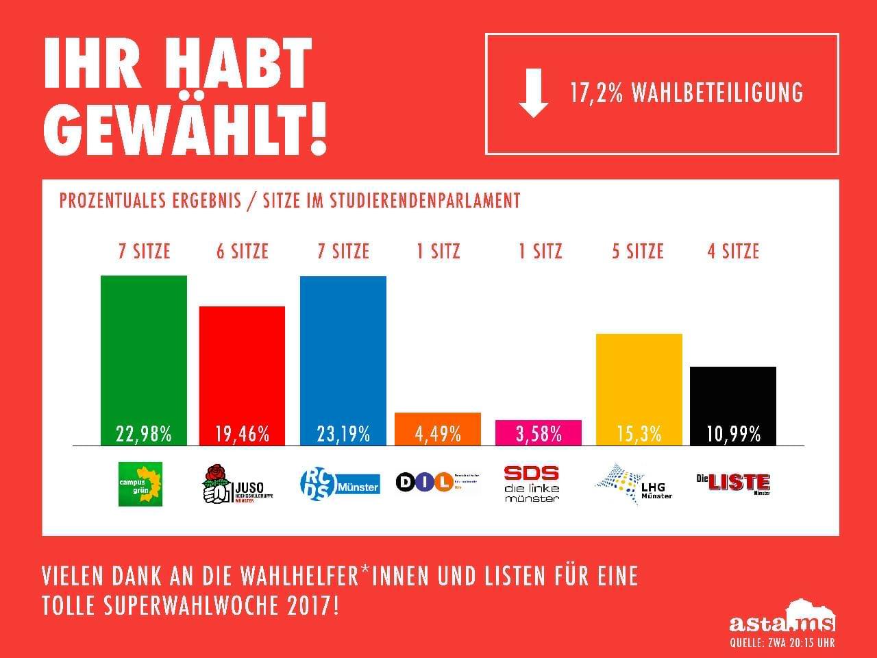 Ergebnisse StuPa- Wahl 2017